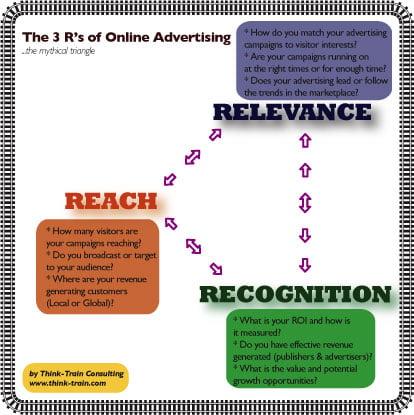 3r_online_advertising_model