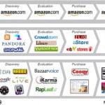 Web 3.0: vẫn rất mơ hồ nhưng đầy thú vị