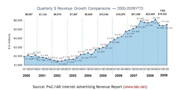 Quảng cáo trực tuyến tại Mỹ bắt đầu ổn định
