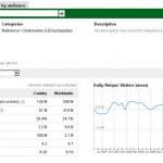 Đánh giá website với Google AdPlanner và BizInformation