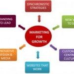 Những sự thật đơn giản về marketing