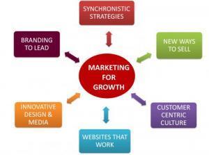 Sự thật đơn giản về marketing