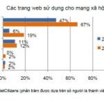 Facebook là mạng xã hội số 1 ở Việt Nam