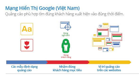 quảng cáo mạng hiển thị của google