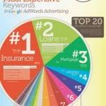 Top 40 từ khóa có giá click cao nhất trên Google